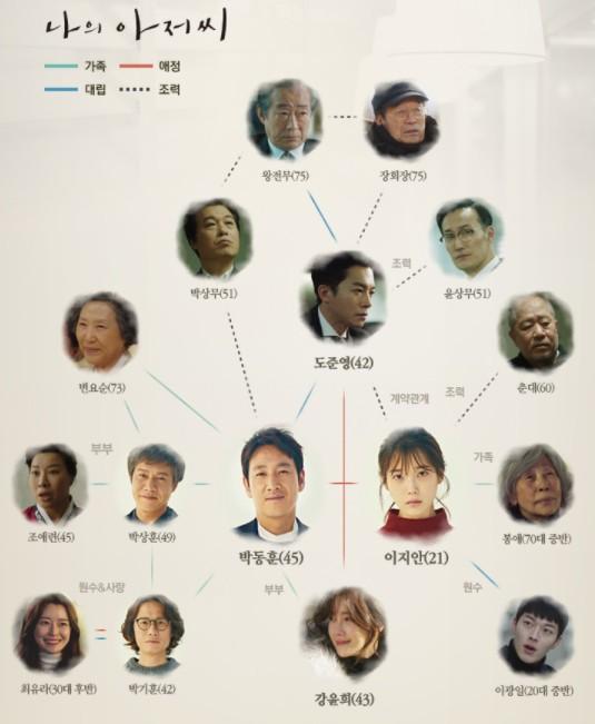 韓国 ドラマ マイ ディア ミスター キャスト