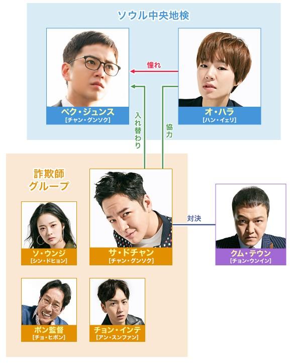 「韓国ドラマ スイッチ 相関図」の画像検索結果